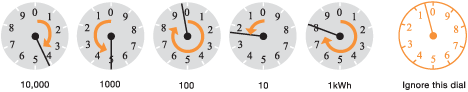 Electricity Dial Meter Reading Example