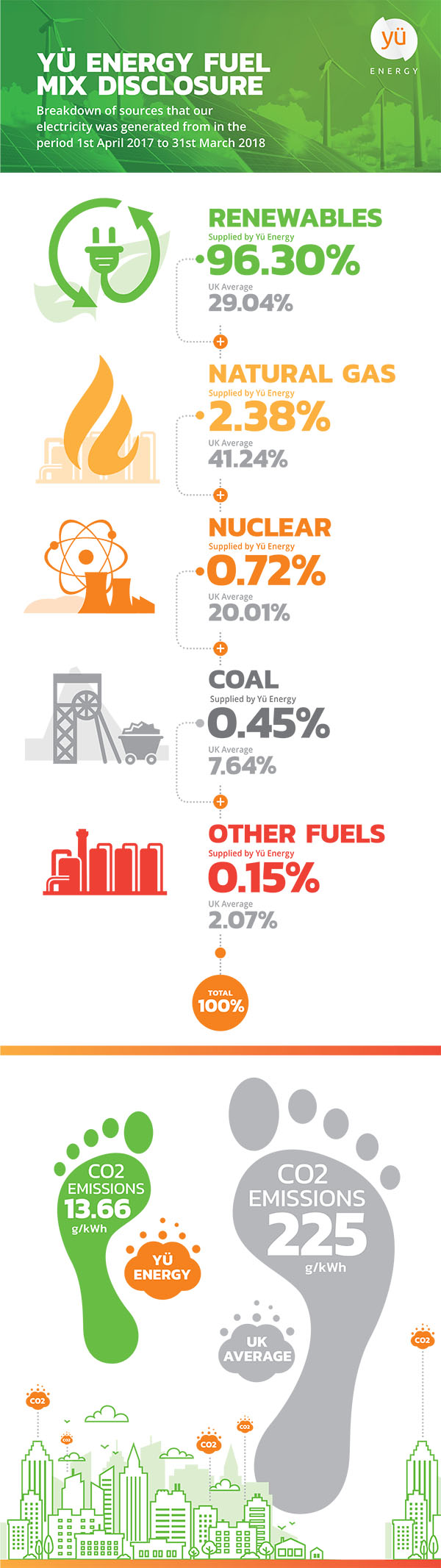 Yu Energy Fuel Mix Infographic
